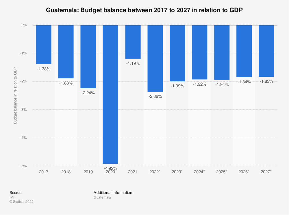 Statistic: Guatemala: Budget balance between 2009 to 2021 in relation to GDP | Statista