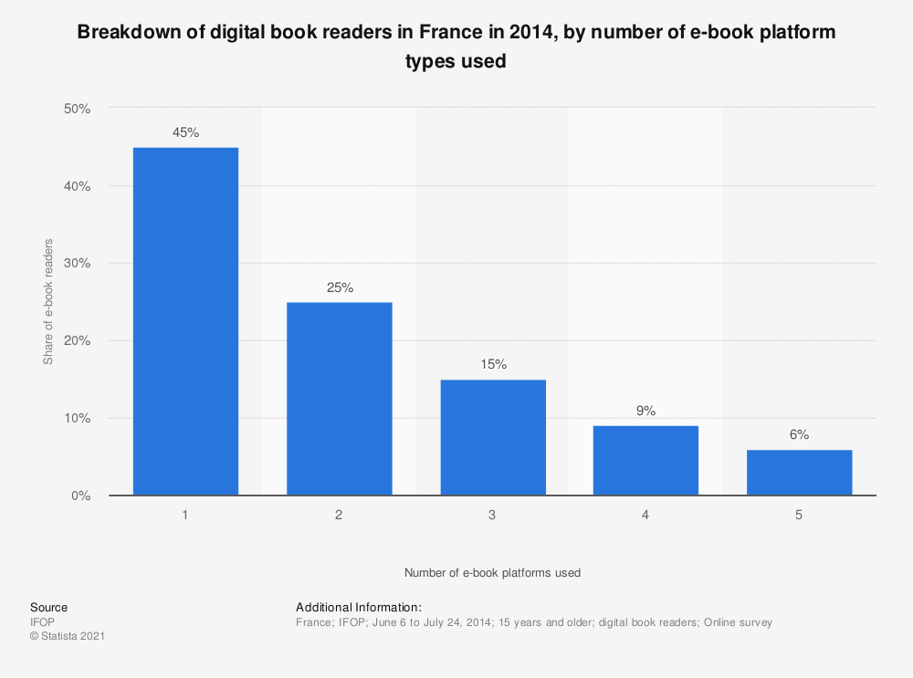 Statistic: Breakdown of digital book readers in France in 2014, by number of e-book platform types used   Statista