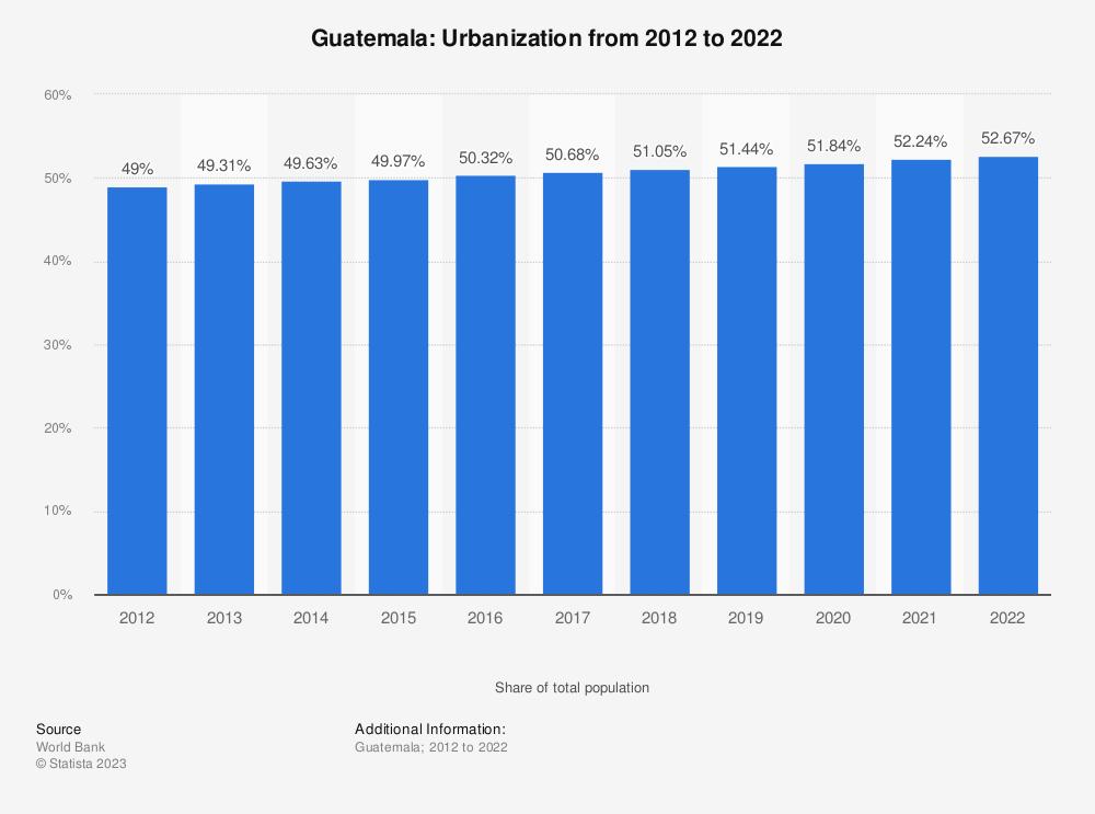 Statistic: Guatemala: Urbanization from 2007 to 2017 | Statista