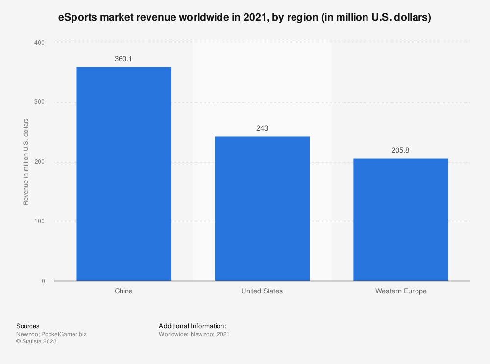 Statistic: Estimate of worldwide eSports market revenue in 2016, by region (in million U.S. dollars) | Statista