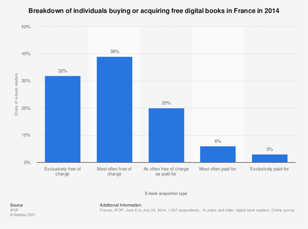 Statistic: Breakdown of individuals buying or acquiring free digital books in France in 2014 | Statista