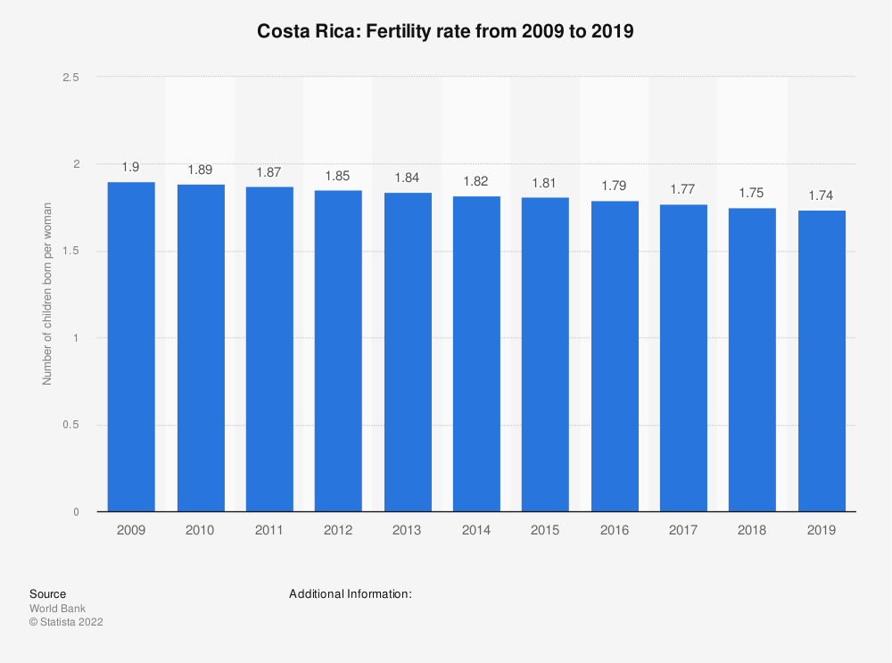 Statistic: Costa Rica: Fertility rate from 2007 to 2017 | Statista