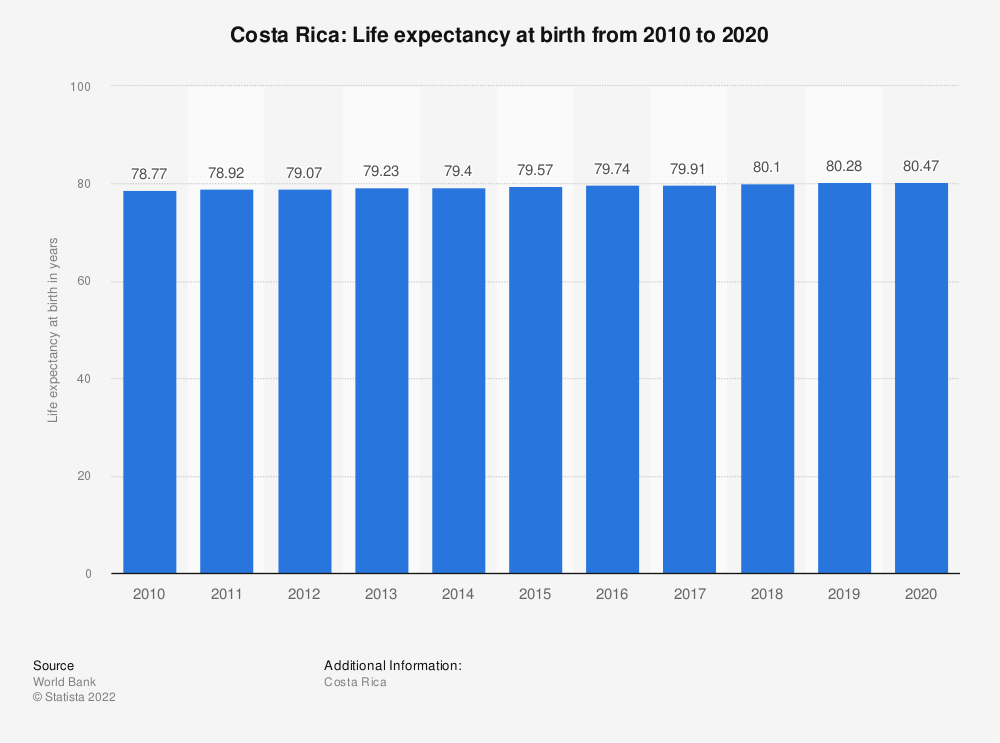 Statistic: Costa Rica: Life expectancy at birth from 2008 to 2018 | Statista