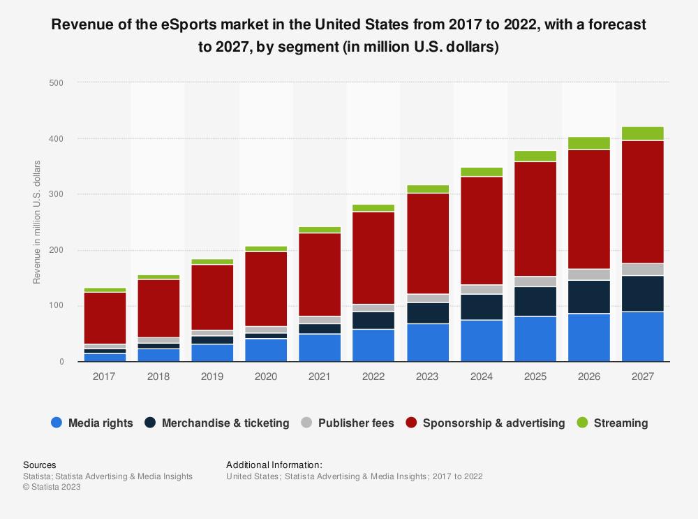Statistic: eSports market revenue in North America by segment in 2016 (in million U.S. dollars) | Statista