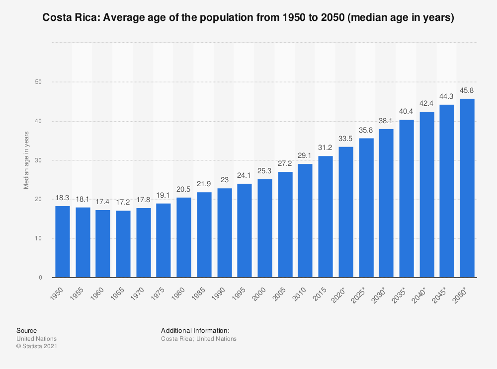 Statistic: Costa Rica: Average age of the population from 1950 to 2050 (median age in years) | Statista