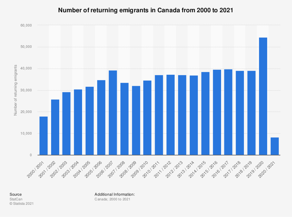 Statistic: Number of returning emigrants in Canada from 2000 to 2019 | Statista
