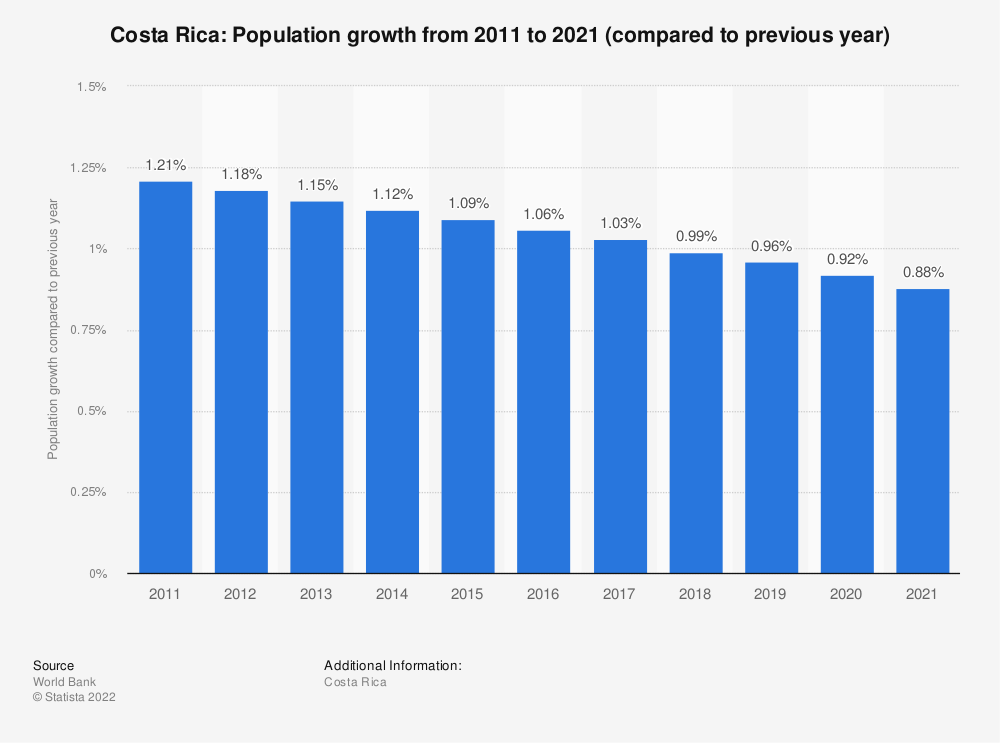 Statistic: Costa Rica: Population growth from 2009 to 2019 (compared to previous year) | Statista