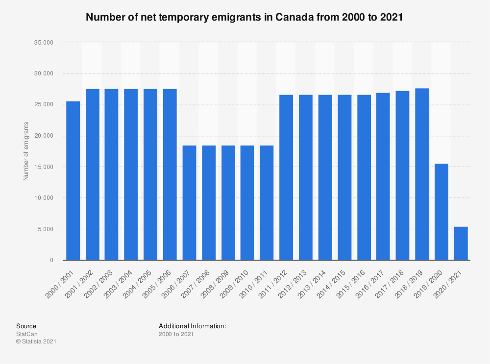 Statistic: Number of net temporary emigrants in Canada from 2000 to 2018 | Statista