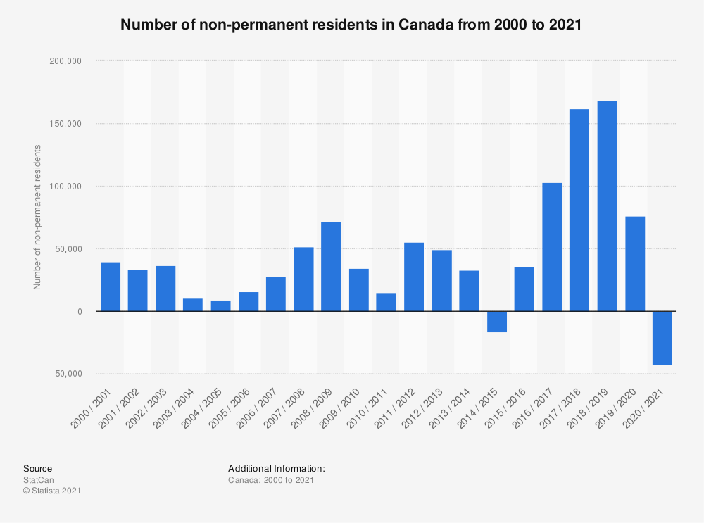 Statistic: Number of non-permanent residents in Canada from 2000 to 2018 | Statista