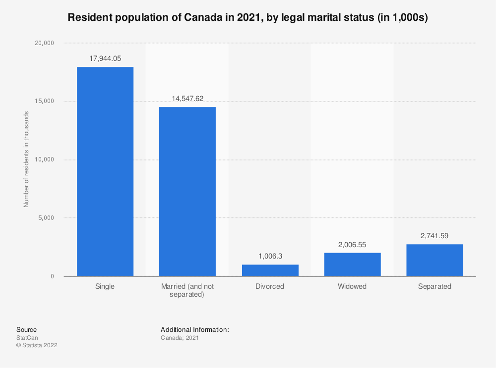 Statistic: Resident population of Canada in 2020, by legal marital status (in 1,000s) | Statista
