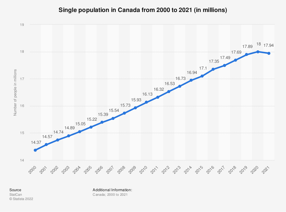Statistic: Single population in Canada from 2000 to 2020 (in millions) | Statista
