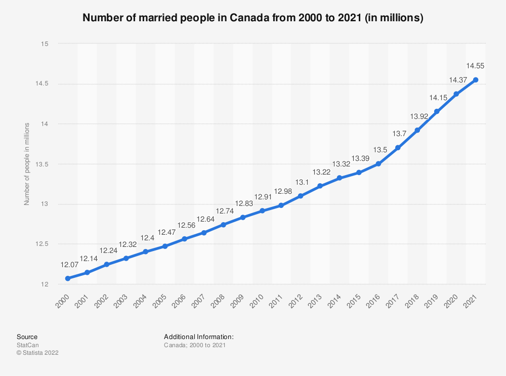 Average age for marriage in canada