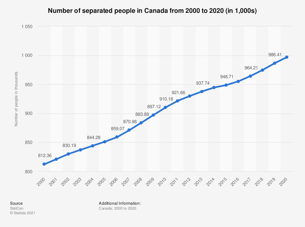 Statistic: Number of separated people in Canada from 2000 to 2018 (in 1,000s) | Statista
