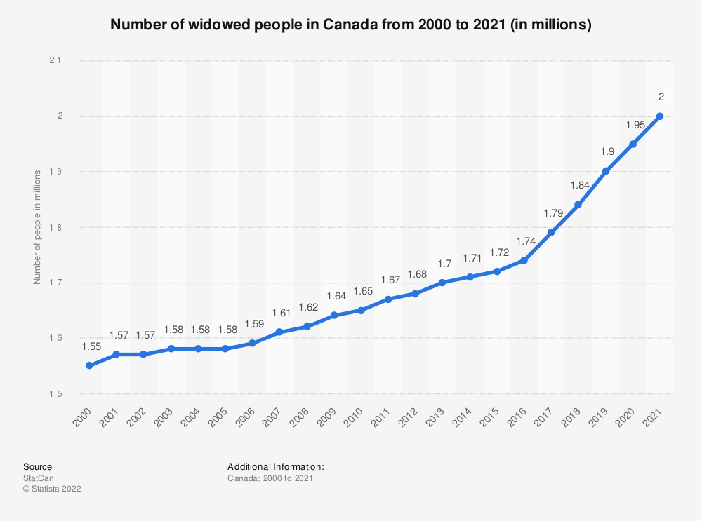 Statistic: Number of widowed people in Canada from 2000 to 2018 (in millions) | Statista