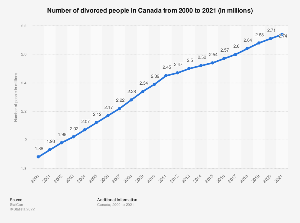 Statistic: Number of divorced people in Canada from 2000 to 2019 (in millions) | Statista