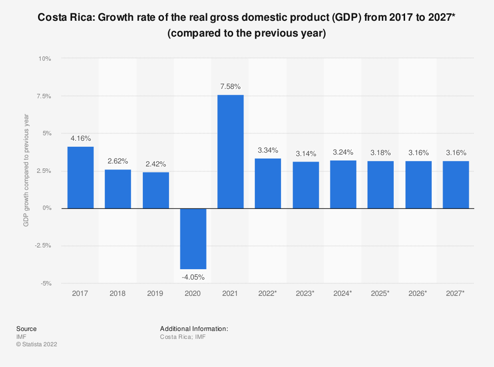 Statistic: Costa Rica: Growth rate of the real gross domestic product (GDP) from 2015 to 2025* (compared to the previous year) | Statista