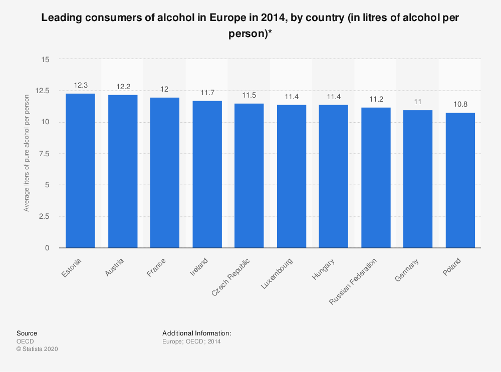 Statistic: Leading consumers of alcohol in Europe in 2014, by country (in litres of alcohol per person)* | Statista