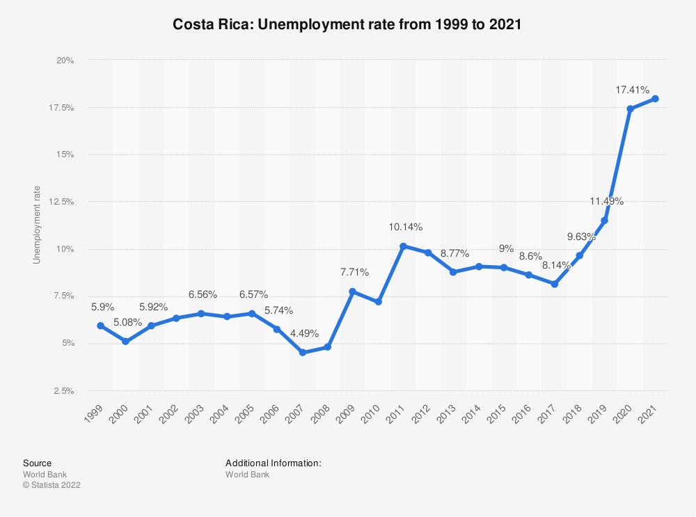 Statistic: Costa Rica: Unemployment rate from 1999 to 2019 | Statista