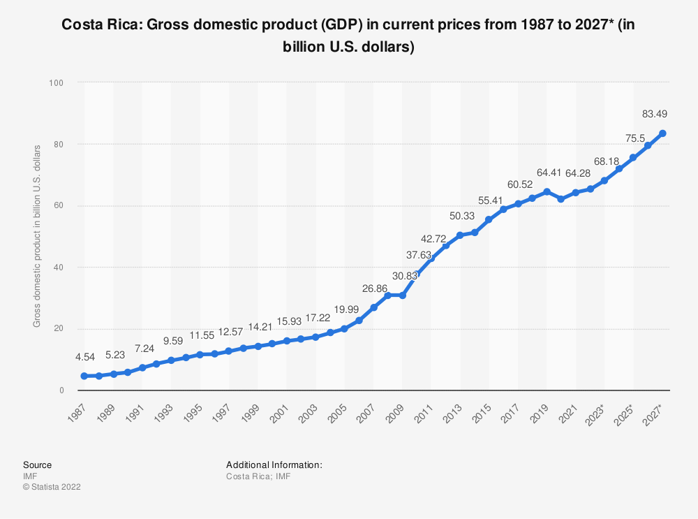 Statistic: Costa Rica: Gross domestic product (GDP) in current prices from 2014 to 2024* (in billion U.S. dollars) | Statista