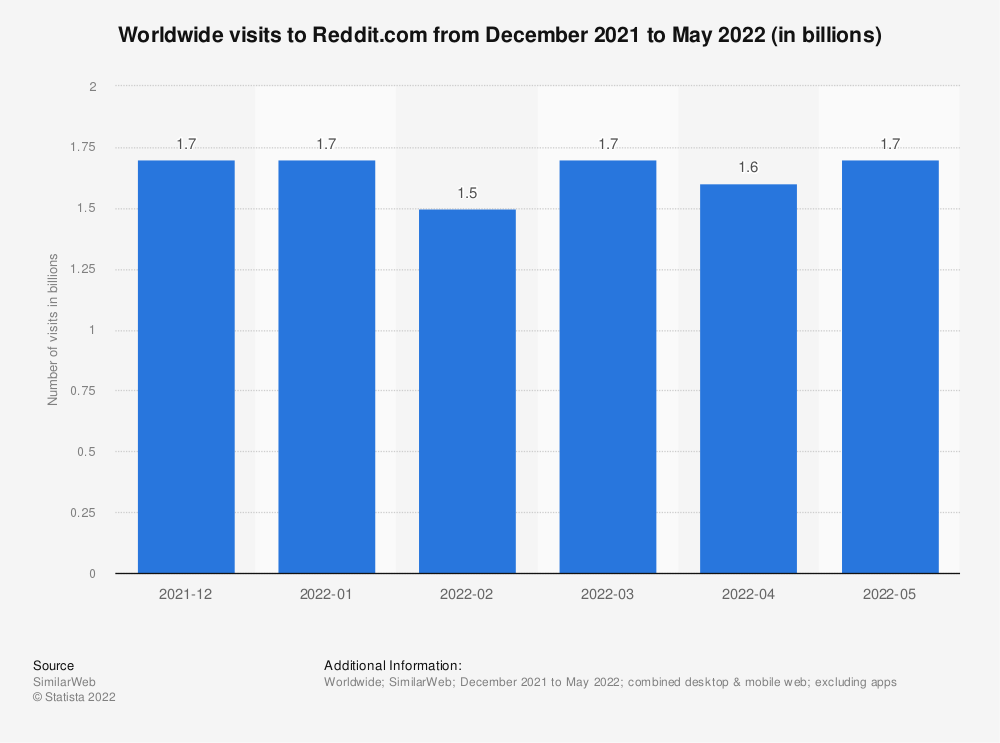 Statistic: Combined desktop and mobile visits to Reddit.com from April 2017 to March 2018 (in millions) | Statista