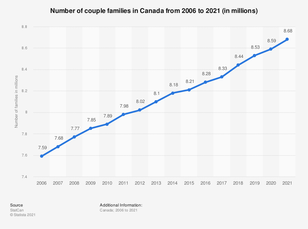 Statistic: Number of couple families in Canada from 2006 to 2019 (in millions) | Statista