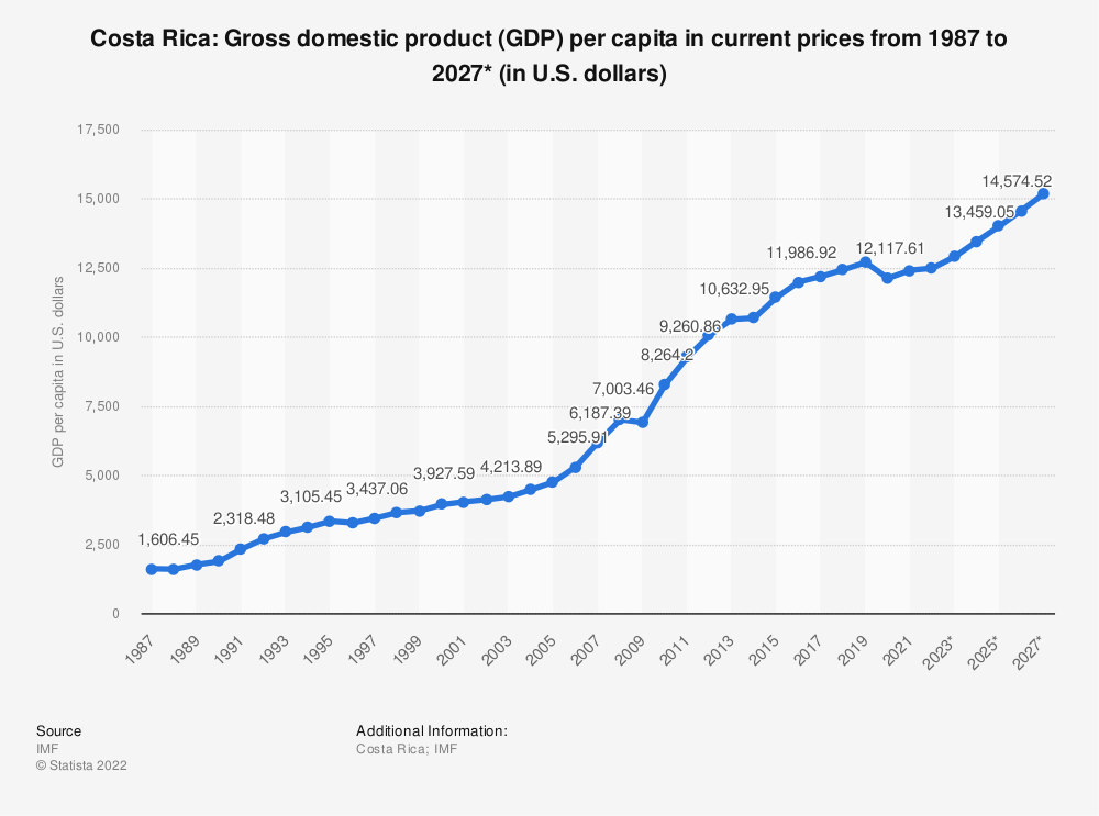 Statistic: Costa Rica: Gross domestic product (GDP) per capita in current prices from 2014 to 2024* (in U.S. dollars) | Statista