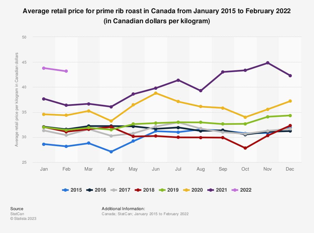 Statistic: Average retail price for prime rib roast in Canada from January 2015 to April 2020 (in Canadian dollars per kilogram) | Statista