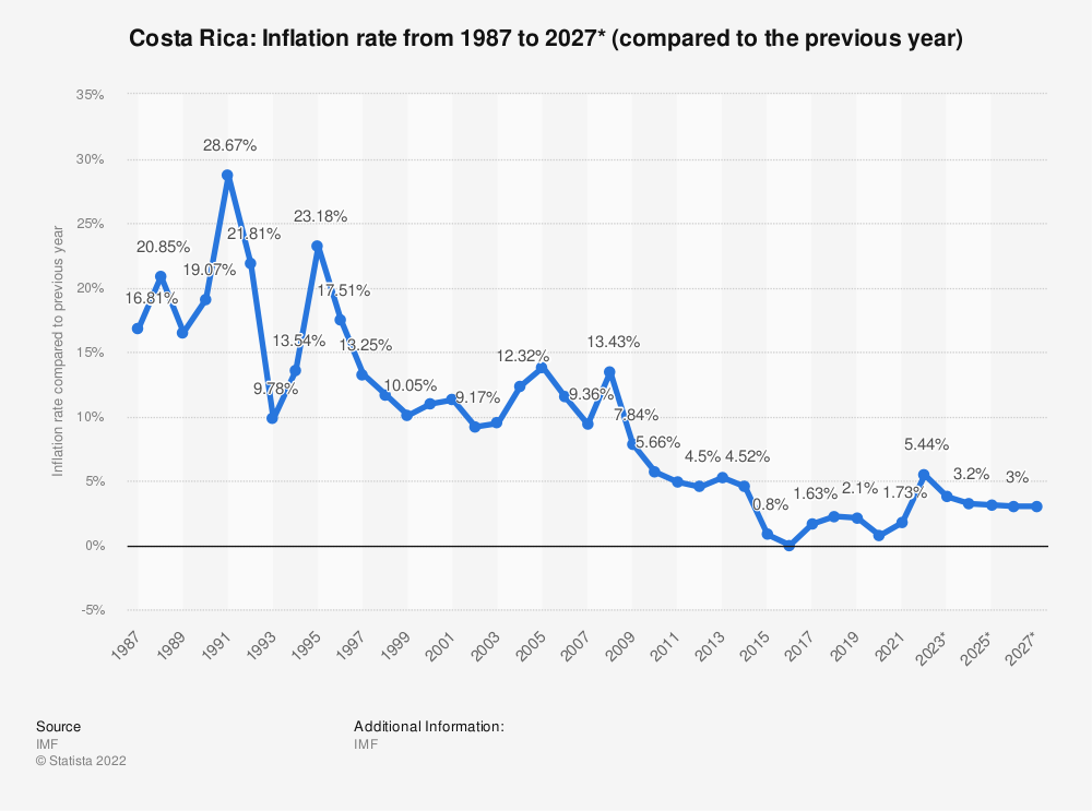 Statistic: Costa Rica: Inflation rate from 1984 to 2024* (compared to the previous year) | Statista