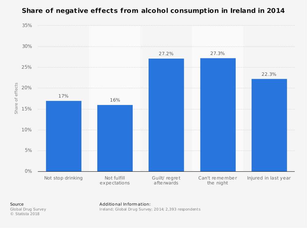 Statistic: Share of negative effects from alcohol consumption in Ireland in 2014 | Statista