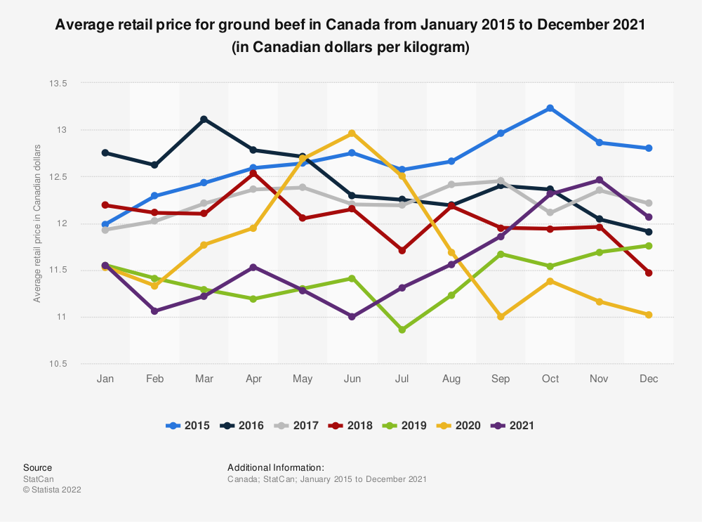 Statistic: Average retail price for ground beef in Canada from January 2015 to April 2020 (in Canadian dollars per kilogram) | Statista