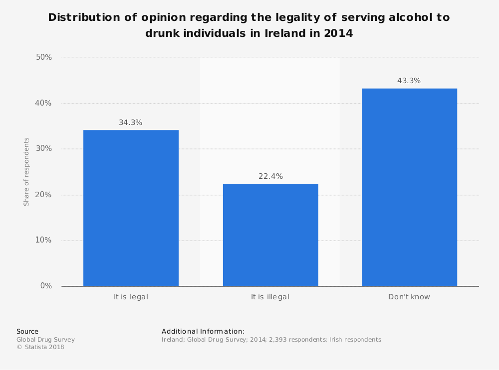 Statistic: Distribution of opinion regarding the legality of serving alcohol to drunk individuals in Ireland in 2014 | Statista