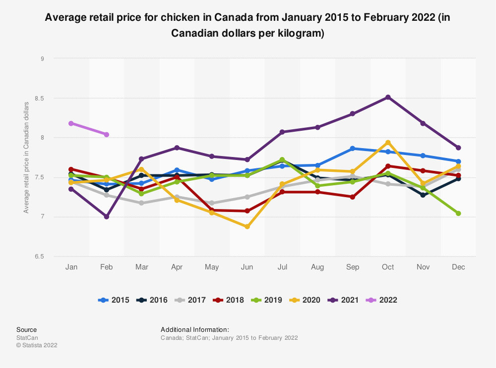 Statistic: Average retail price for chicken in Canada from January 2015 to December 2019 (in Canadian dollars per kilogram) | Statista
