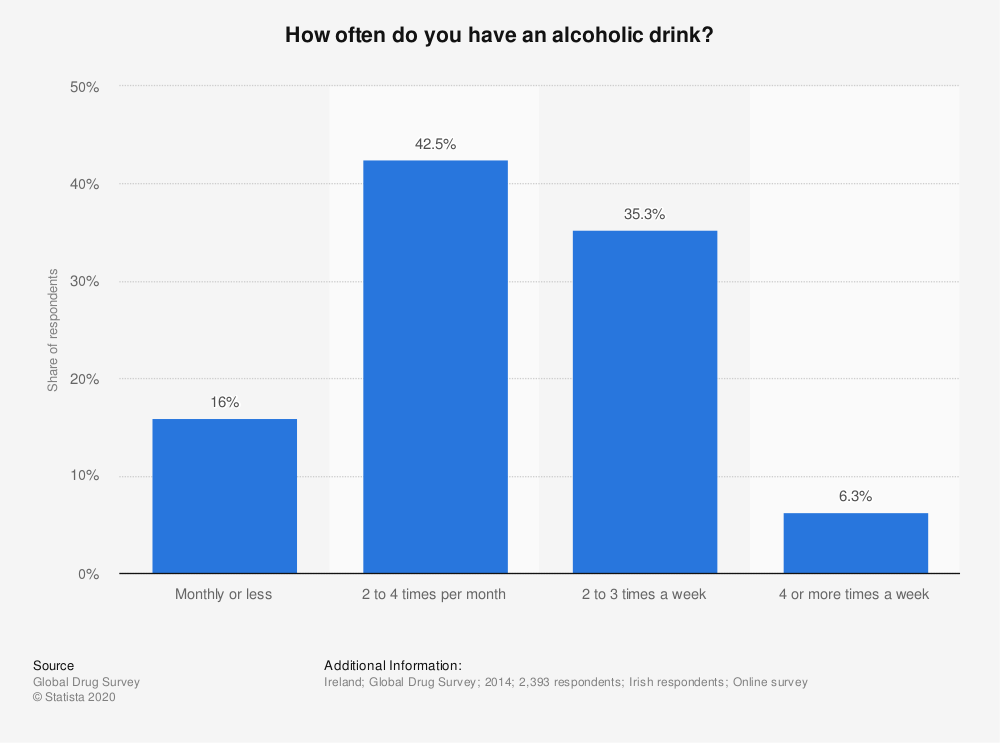 Statistic: How often do you have an alcoholic drink? | Statista