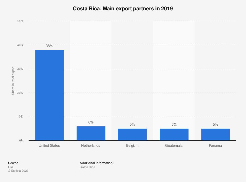 Statistic: Costa Rica: Main export partners in 2017 | Statista