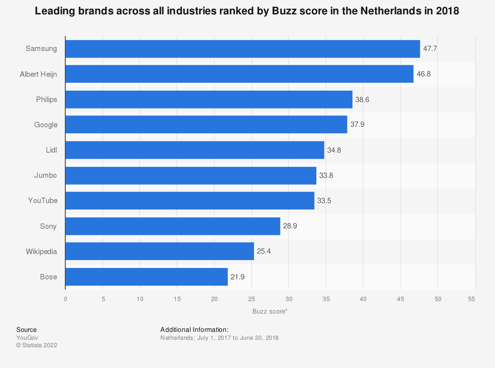 Statistic: Leading brands across all industries ranked by Buzz score in the Netherlands in 2018 | Statista