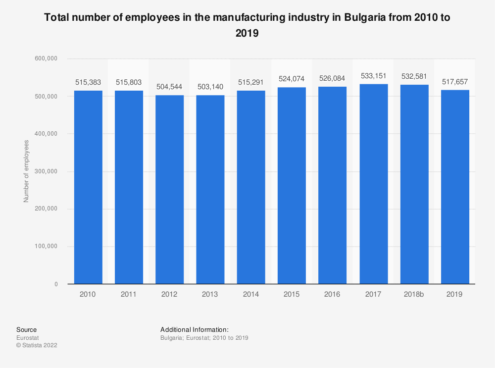 Statistic: Total number of employees in the manufacturing industry in Bulgaria from 2008 to 2016 | Statista