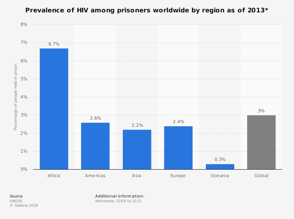 Statistic: Prevalence of HIV among prisoners worldwide by region as of 2013* | Statista