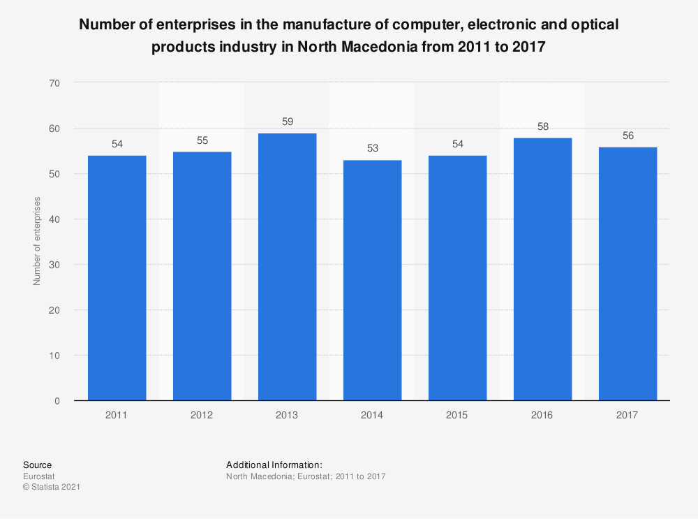 Statistic: Number of enterprises in the manufacture of computer, electronic and optical products industry in North Macedonia from 2011 to 2016 | Statista
