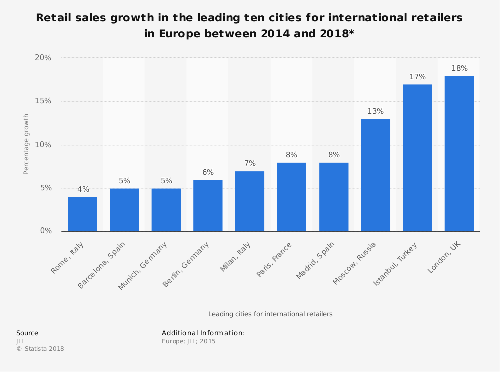 Statistic: Retail sales growth in the leading ten cities for international retailers in Europe between 2014 and 2018* | Statista