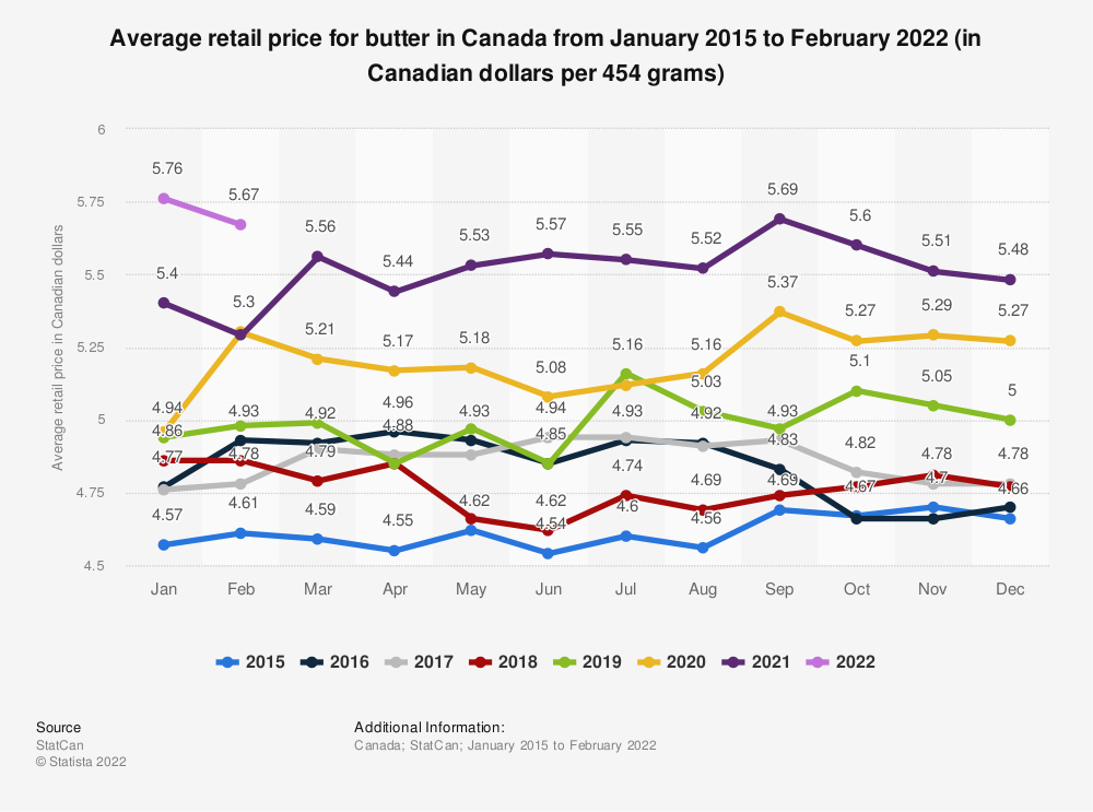 Statistic: Average retail price for butter in Canada from January 2015 to June 2020 (in Canadian dollars per 454 grams) | Statista