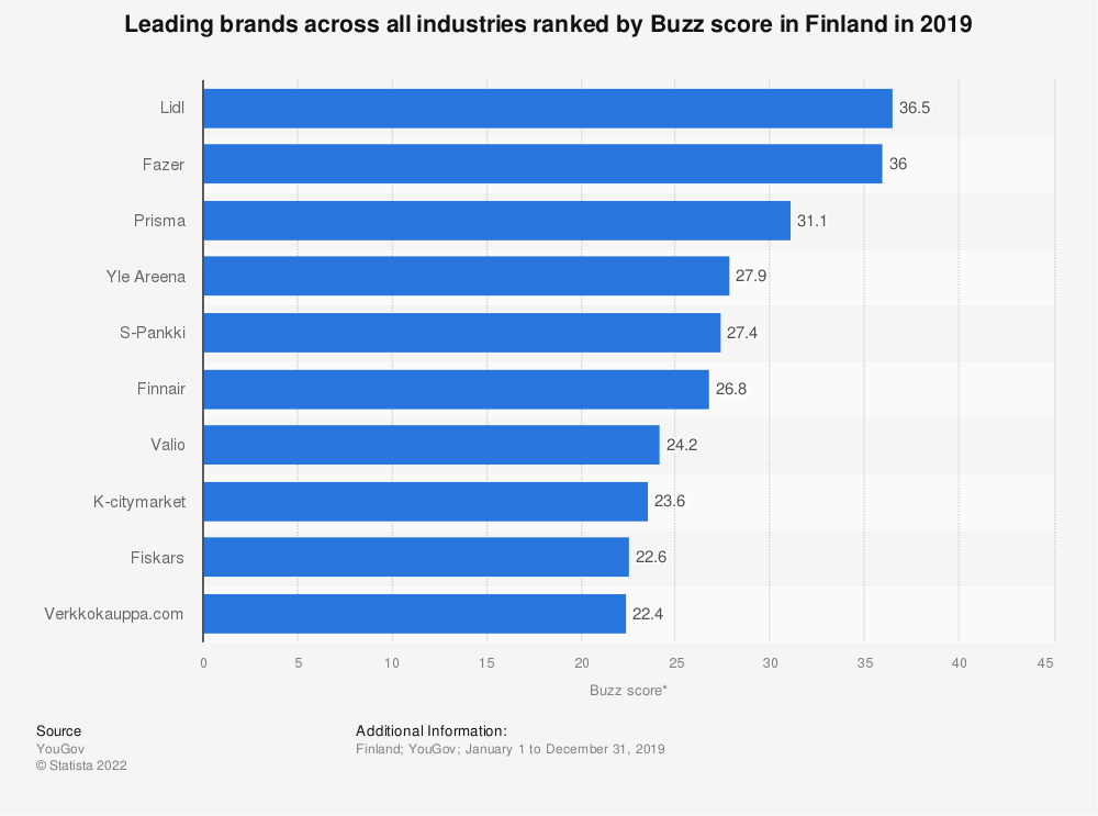 Statistic: Leading brands across all industries ranked by Buzz score in Finland in 2019 | Statista
