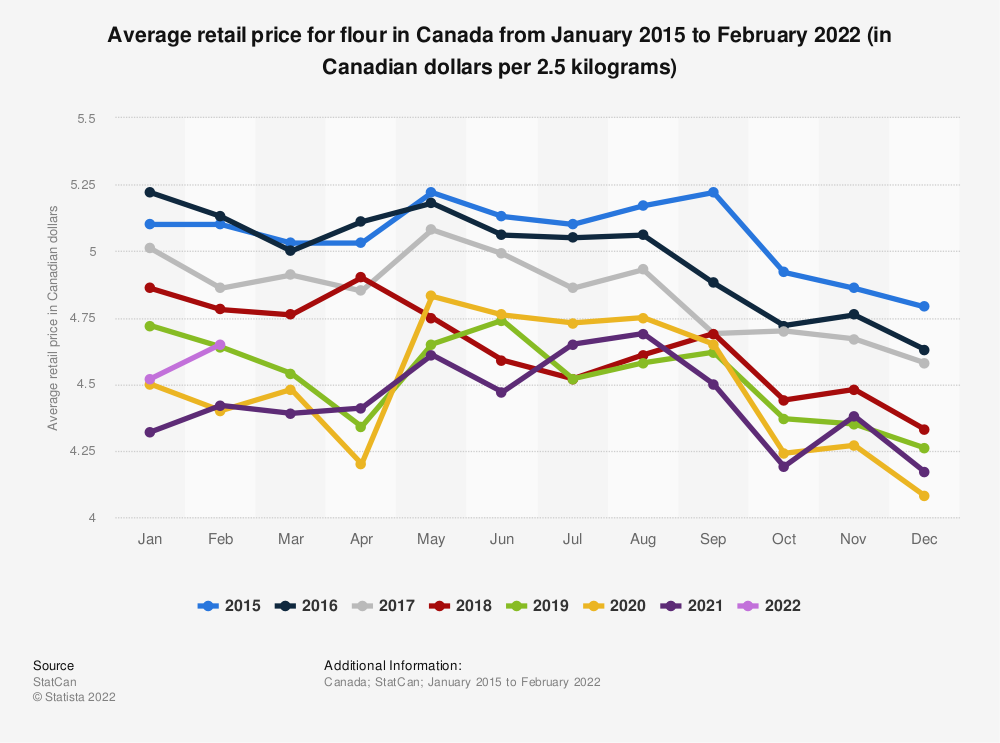 Statistic: Average retail price for flour in Canada from January 2015 to June 2019 (in Canadian dollars per 2.5 kilograms) | Statista