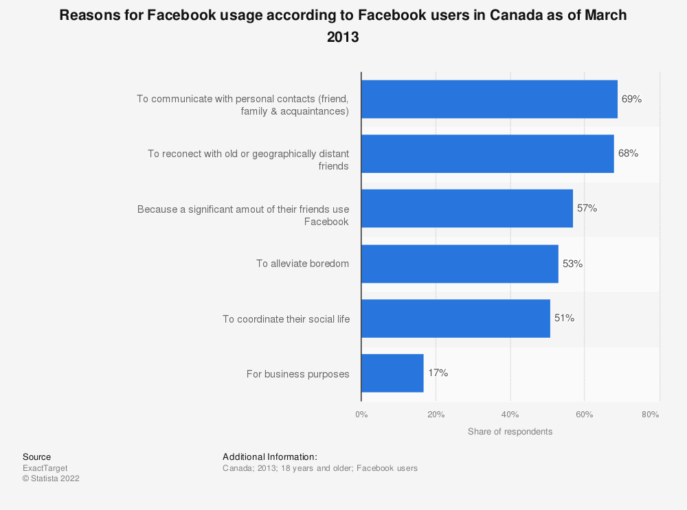 Statistic: Reasons for Facebook usage according to Facebook users in Canada as of March 2013 | Statista