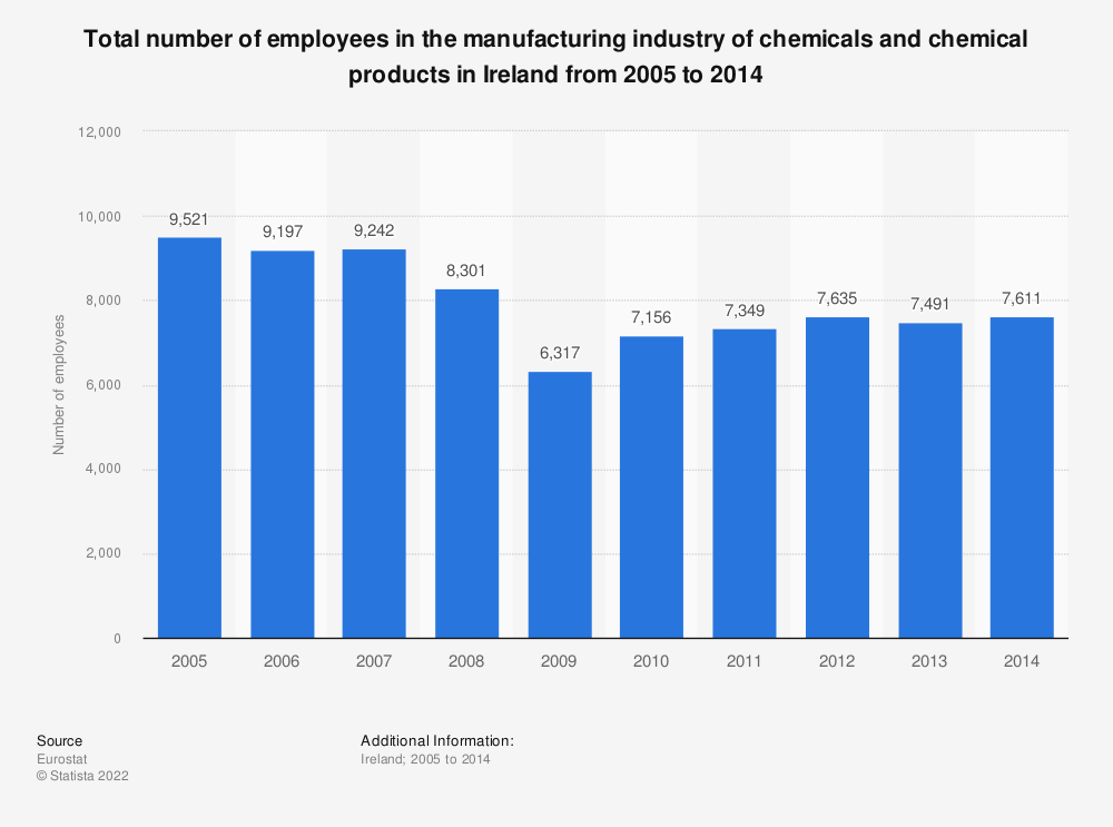 Statistic: Total number of employees in the manufacturing industry of chemicals and chemical products in Ireland from 2008 to 2014   Statista