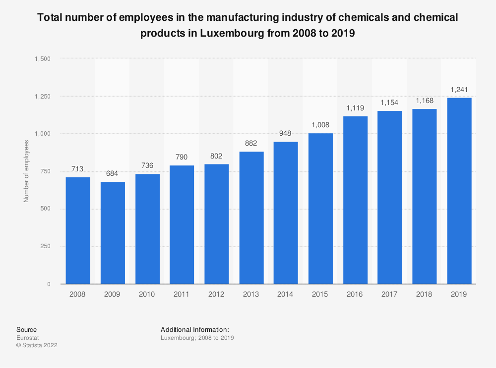 Statistic: Total number of employees in the manufacturing industry of chemicals and chemical products in Luxembourg from 2008 to 2014 | Statista
