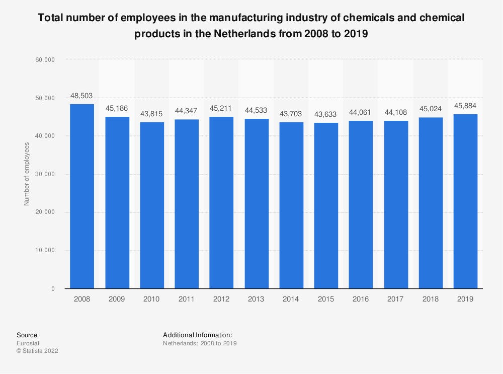 Statistic: Total number of employees in the manufacturing industry of chemicals and chemical products in the Netherlands from 2008 to 2014 | Statista