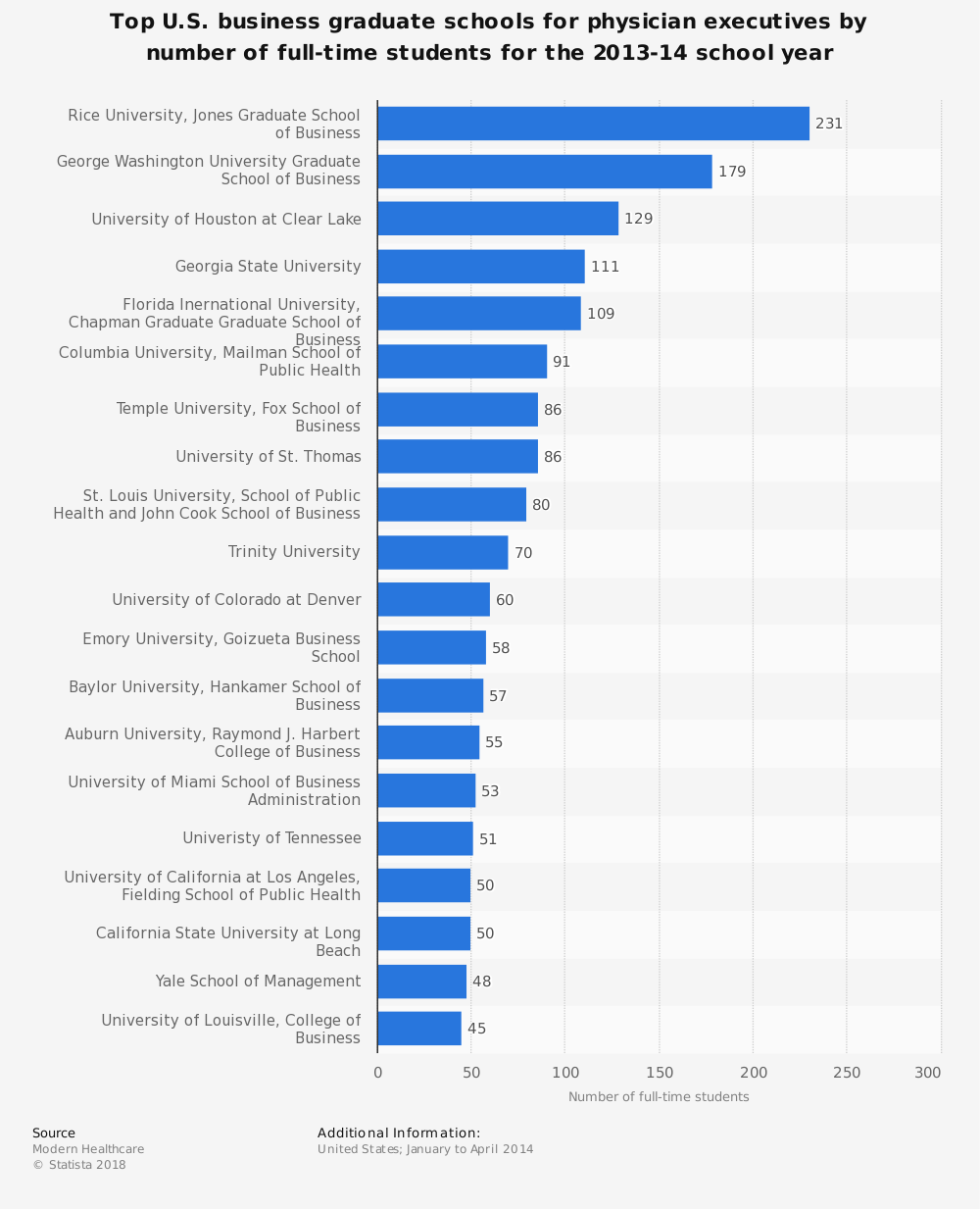 Statistic: Top U.S. business graduate schools for physician executives by number of full-time students for the 2013-14 school year | Statista
