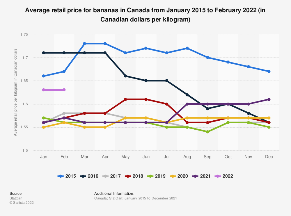 Statistic: Average retail price for bananas in Canada from January 2015 to December 2019 (in Canadian dollars per kilogram) | Statista