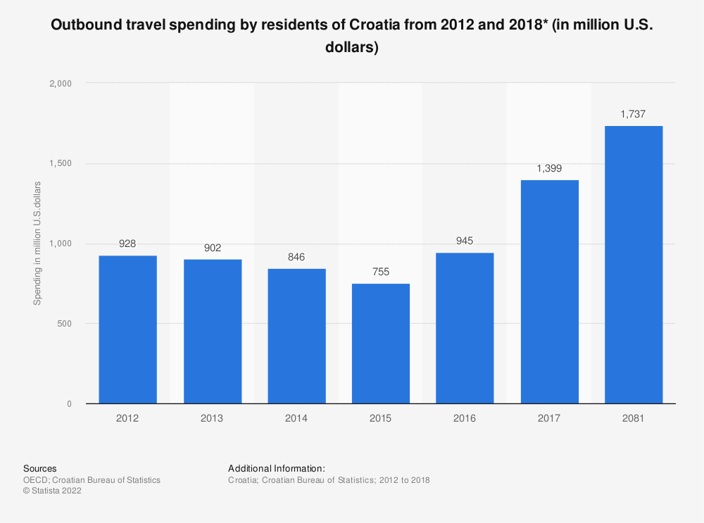 Statistic: Outbound travel spending by residents of Croatia from 2012 and 2016* (in million U.S. dollars) | Statista