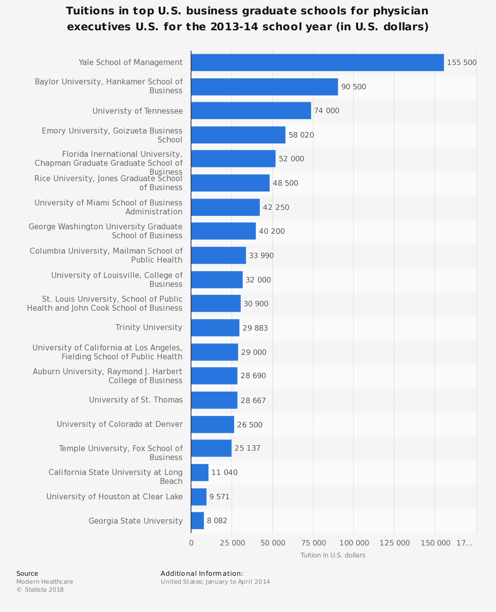 Statistic: Tuitions in top U.S. business graduate schools for physician executives U.S. for the 2013-14 school year (in U.S. dollars) | Statista